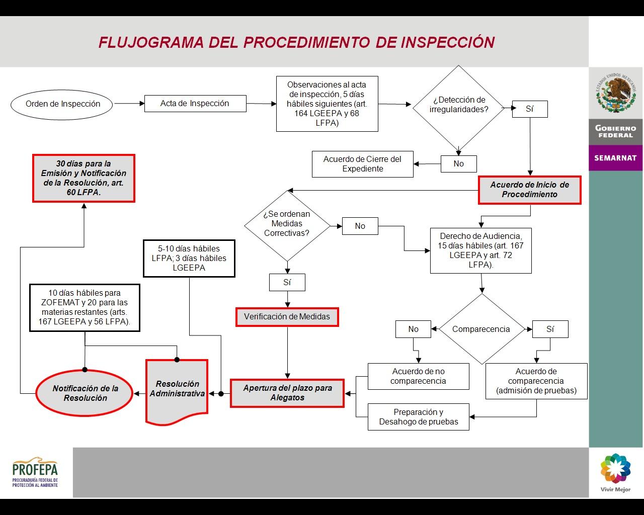 Flujograma del procedimiento administrativo
